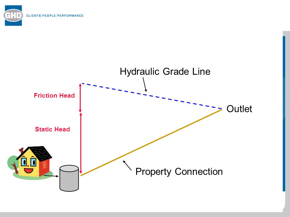 Hydraulic Grade Line Outlet Property Connection Friction Head