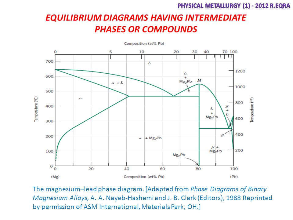 EQUILIBRIUM DIAGRAMS HAVING INTERMEDIATE PHASES OR COMPOUNDS