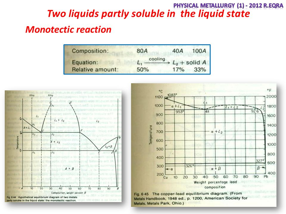 Two liquids partly soluble in the liquid state