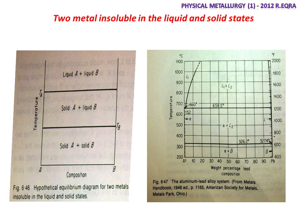 Two metal insoluble in the liquid and solid states
