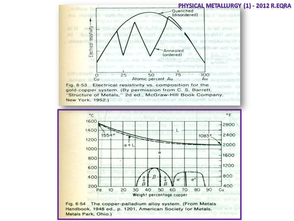 Physical Metallurgy (1) - 2012 R.Eqra