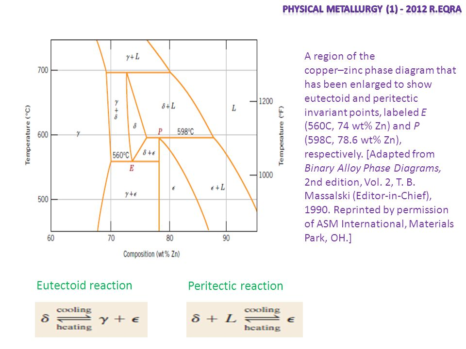 Eutectoid reaction Peritectic reaction A region of the