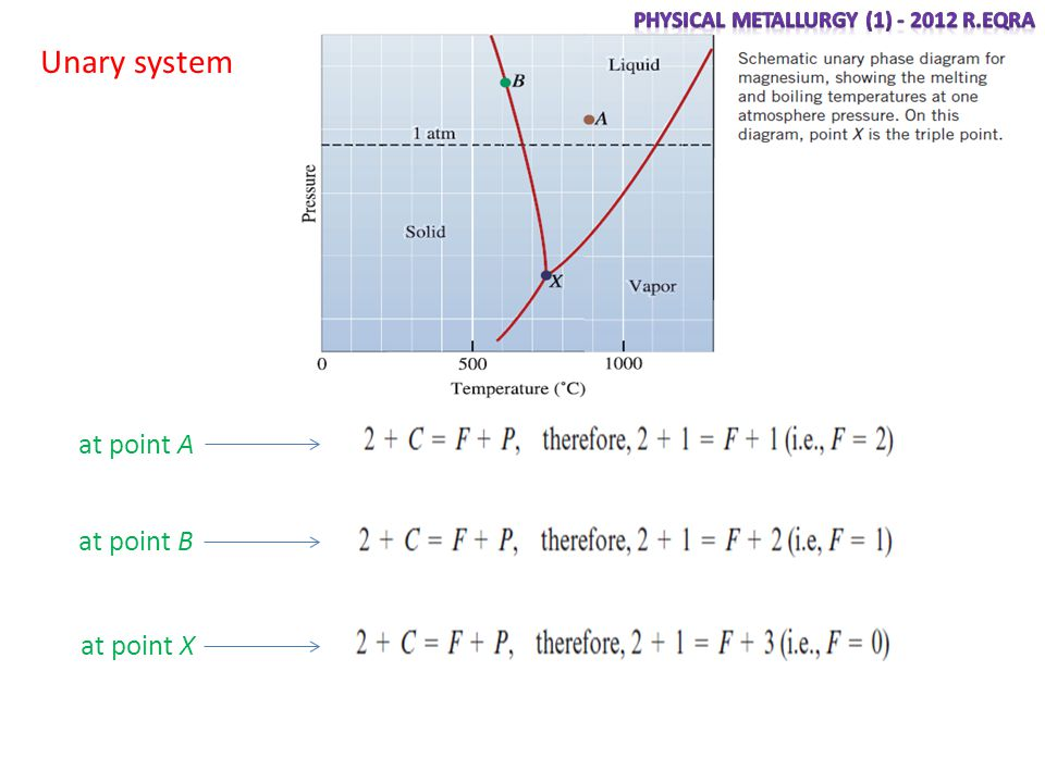 Unary system at point A at point B at point X