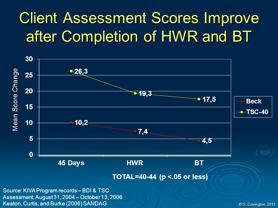 Client Assessment Scores Improve after Completion of HWR and BT