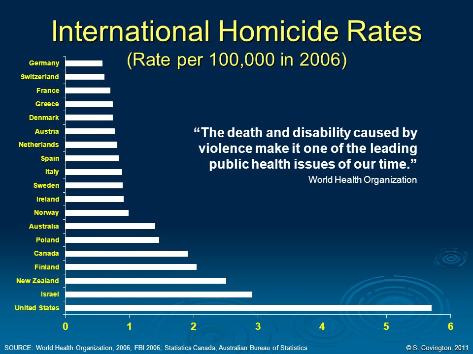 International Homicide Rates (Rate per 100,000 in 2006)