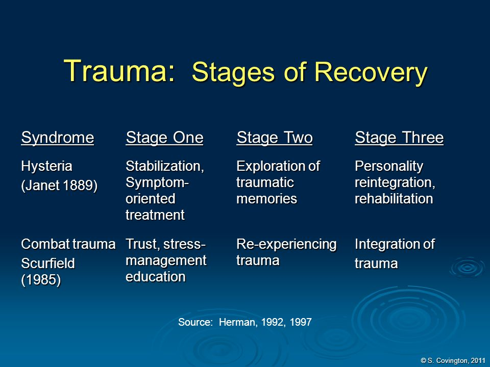 Trauma: Stages of Recovery