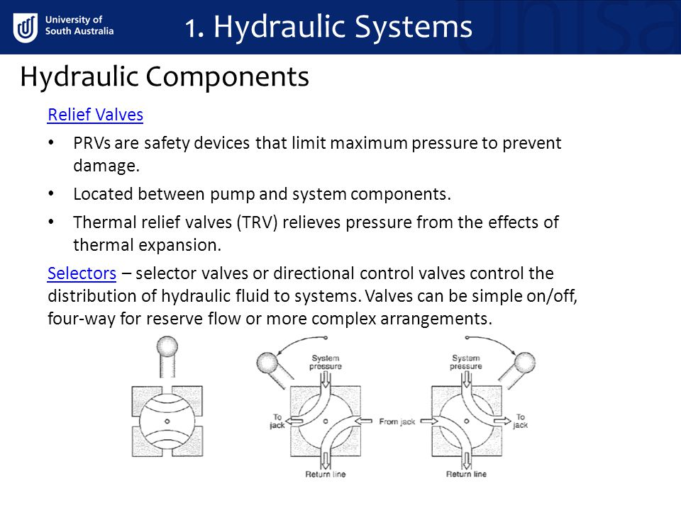 1. Hydraulic Systems Hydraulic Components Relief Valves
