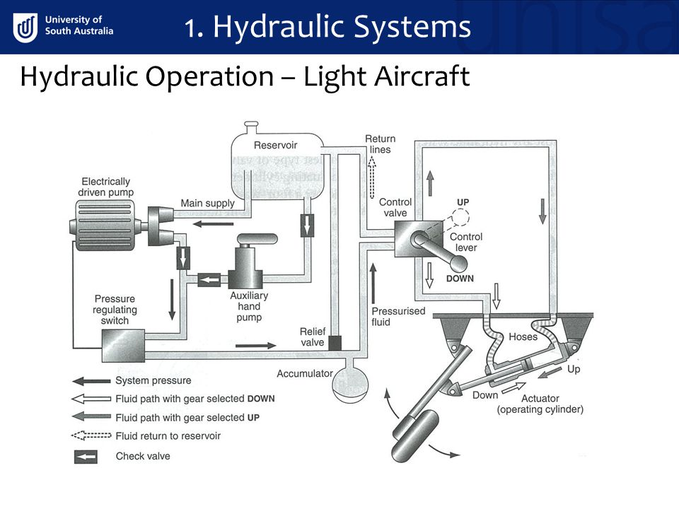 1. Hydraulic Systems Hydraulic Operation – Light Aircraft