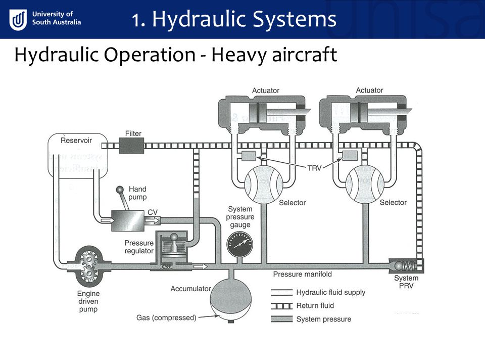 1. Hydraulic Systems Hydraulic Operation - Heavy aircraft