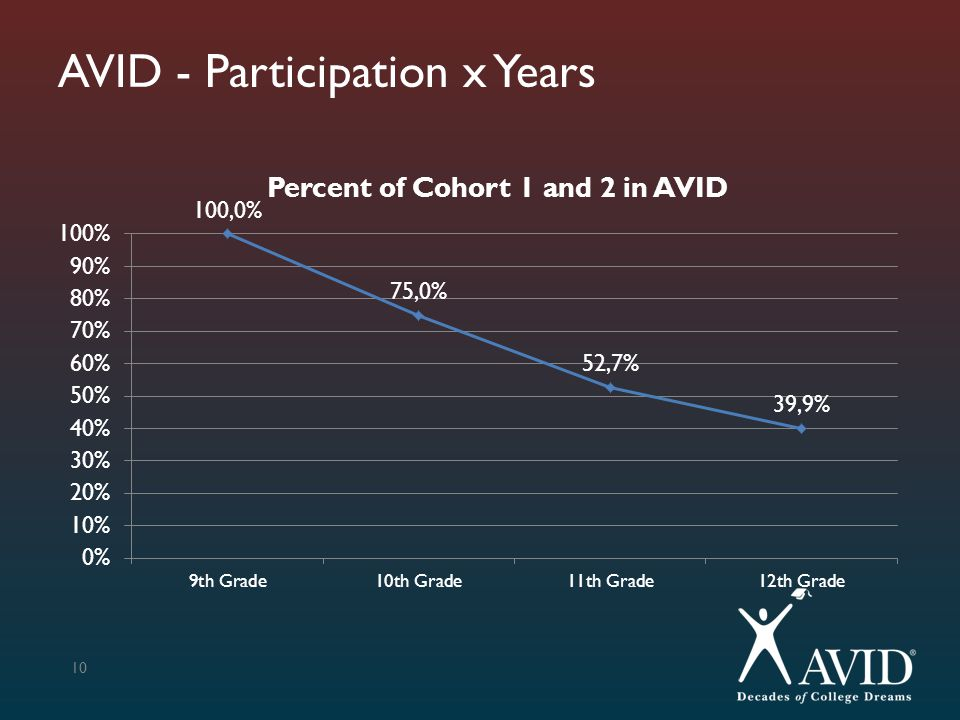 AVID - Participation x Years