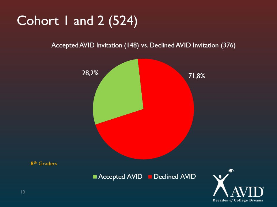 Cohort 1 and 2 (524) Accepted AVID Invitation (148) vs. Declined AVID Invitation (376) 8th Graders