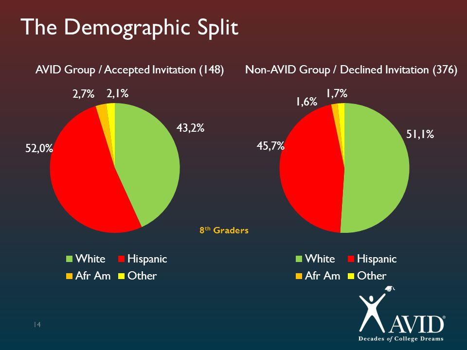 The Demographic Split AVID Group / Accepted Invitation (148)
