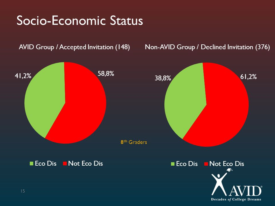 Socio-Economic Status