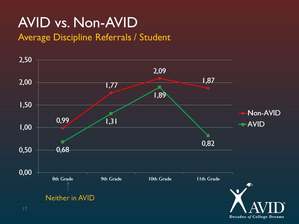AVID vs. Non-AVID Average Discipline Referrals / Student