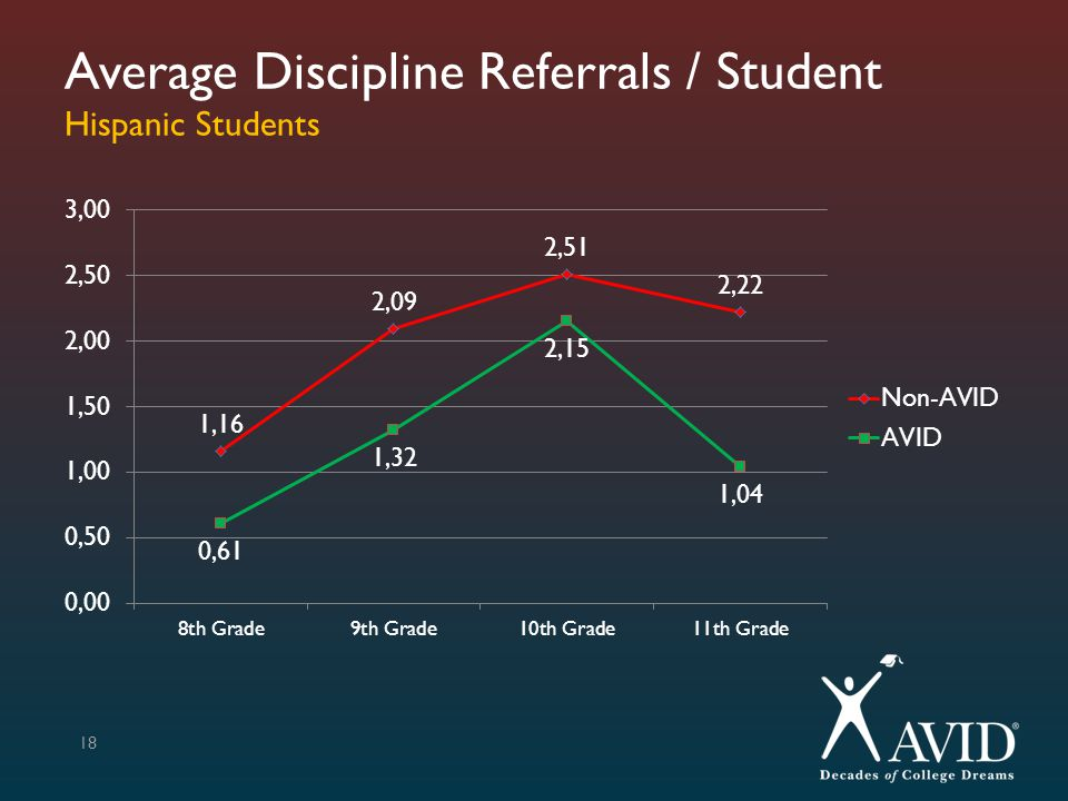 Average Discipline Referrals / Student Hispanic Students