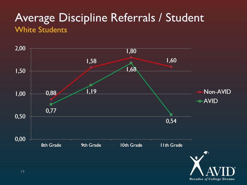 Average Discipline Referrals / Student White Students