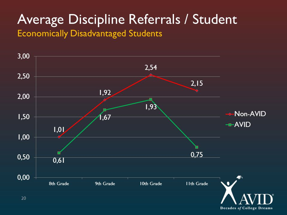 Average Discipline Referrals / Student Economically Disadvantaged Students