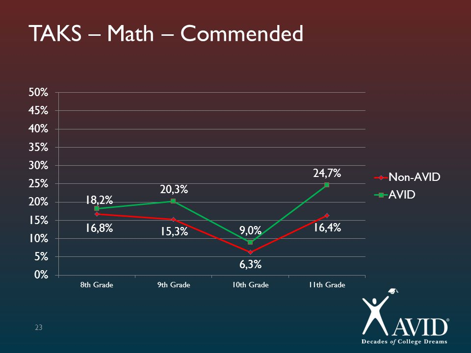 TAKS – Math – Commended
