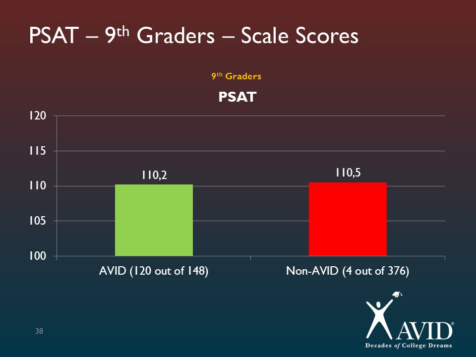 PSAT – 9th Graders – Scale Scores
