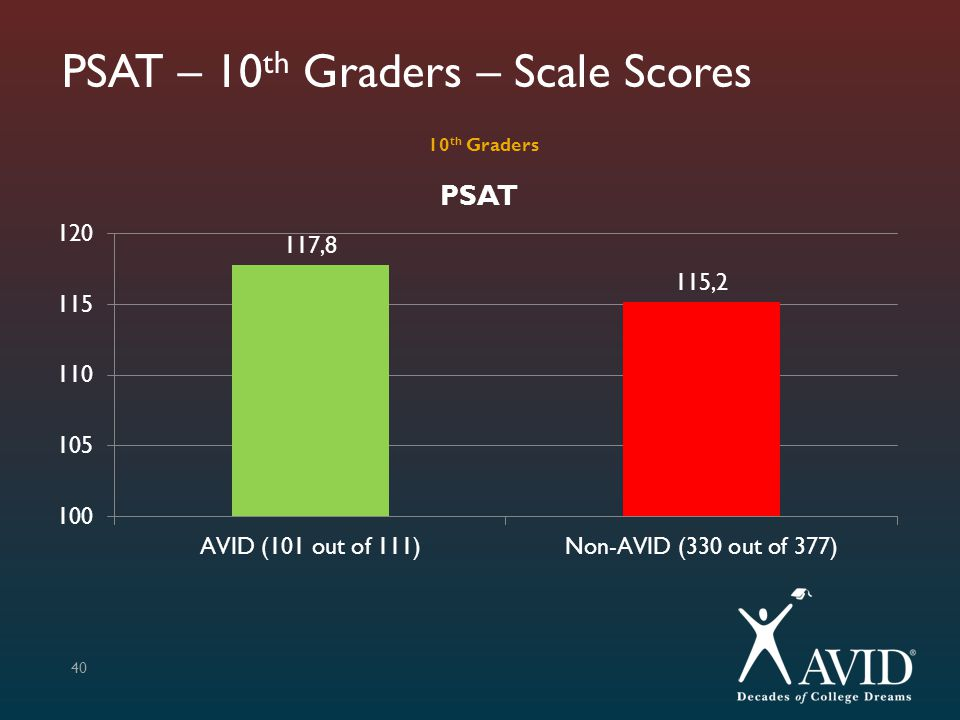 PSAT – 10th Graders – Scale Scores