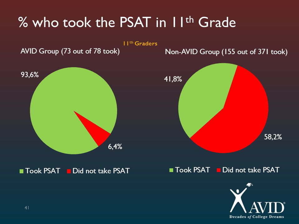 % who took the PSAT in 11th Grade