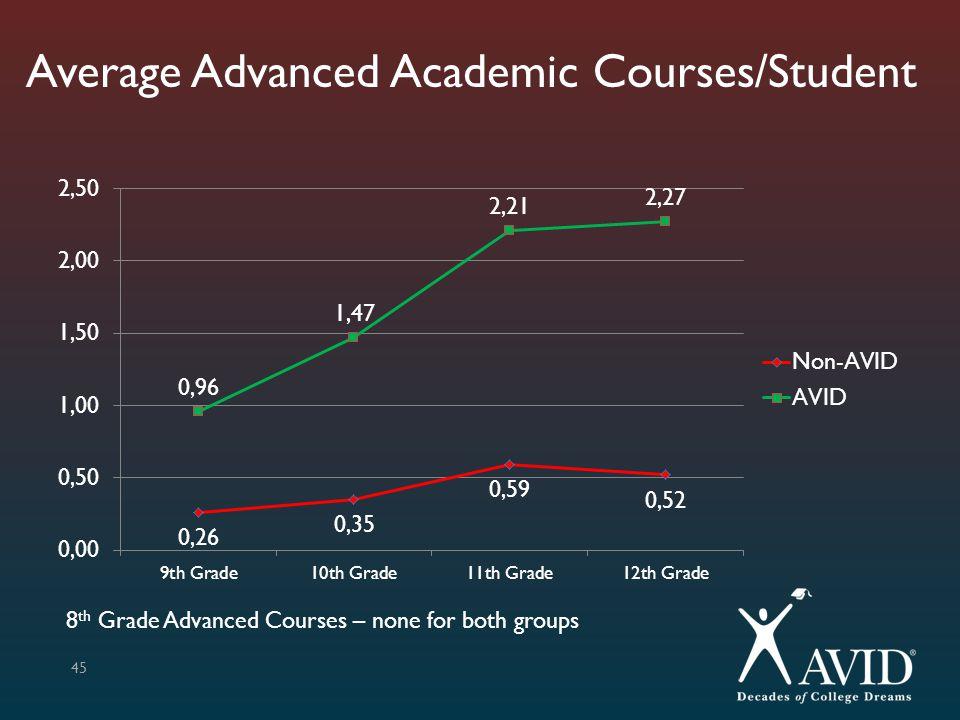 Average Advanced Academic Courses/Student