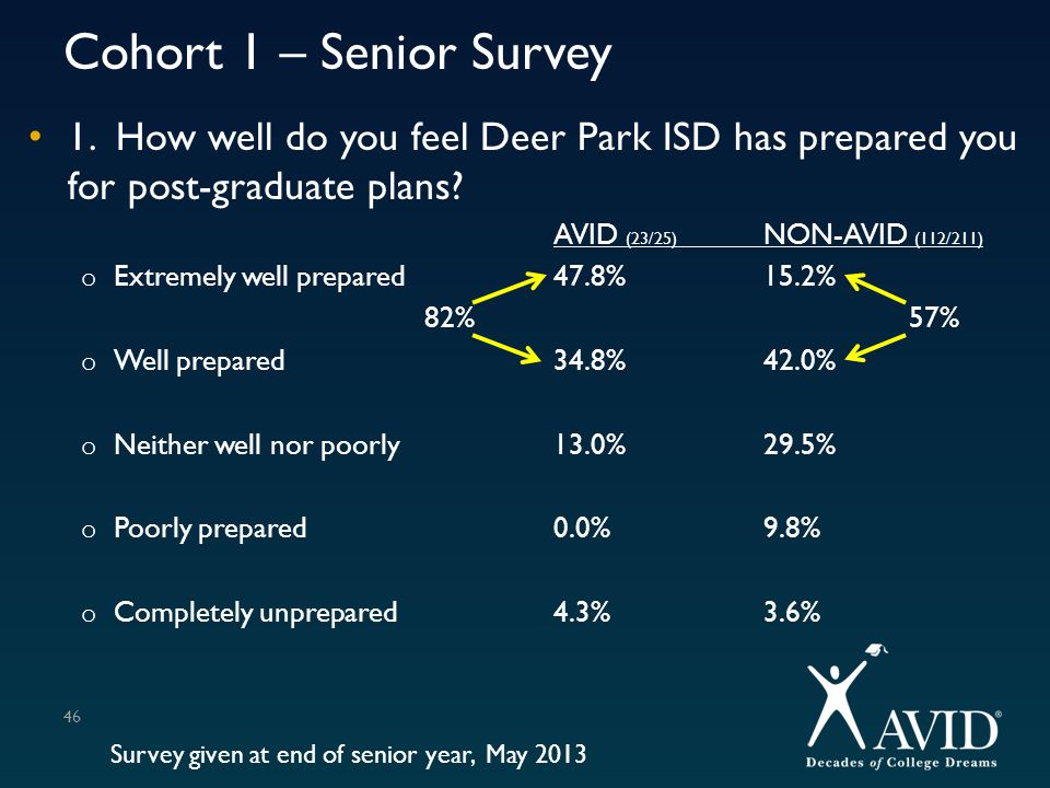 Cohort 1 – Senior Survey 1. How well do you feel Deer Park ISD has prepared you for post-graduate plans