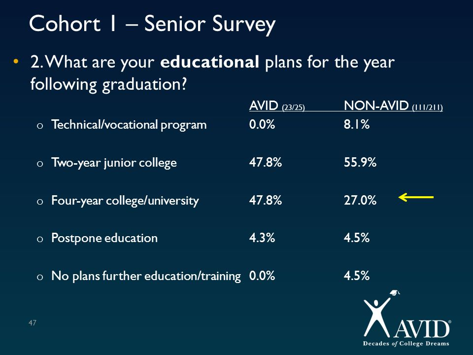 Cohort 1 – Senior Survey 2. What are your educational plans for the year following graduation AVID (23/25) NON-AVID (111/211)