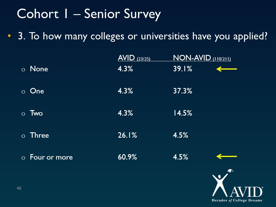Cohort 1 – Senior Survey 3. To how many colleges or universities have you applied AVID (23/25) NON-AVID (110/211)