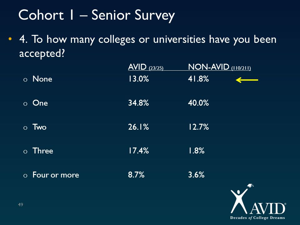 Cohort 1 – Senior Survey 4. To how many colleges or universities have you been accepted AVID (23/25) NON-AVID (110/211)
