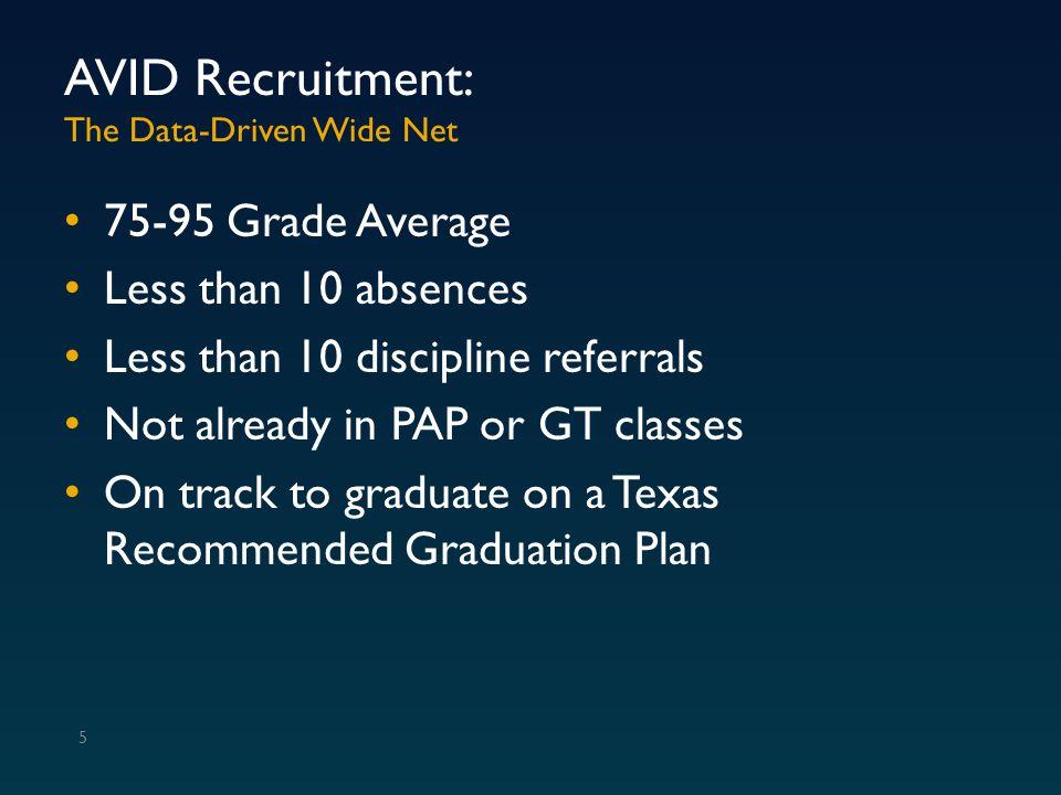 AVID Recruitment: The Data-Driven Wide Net