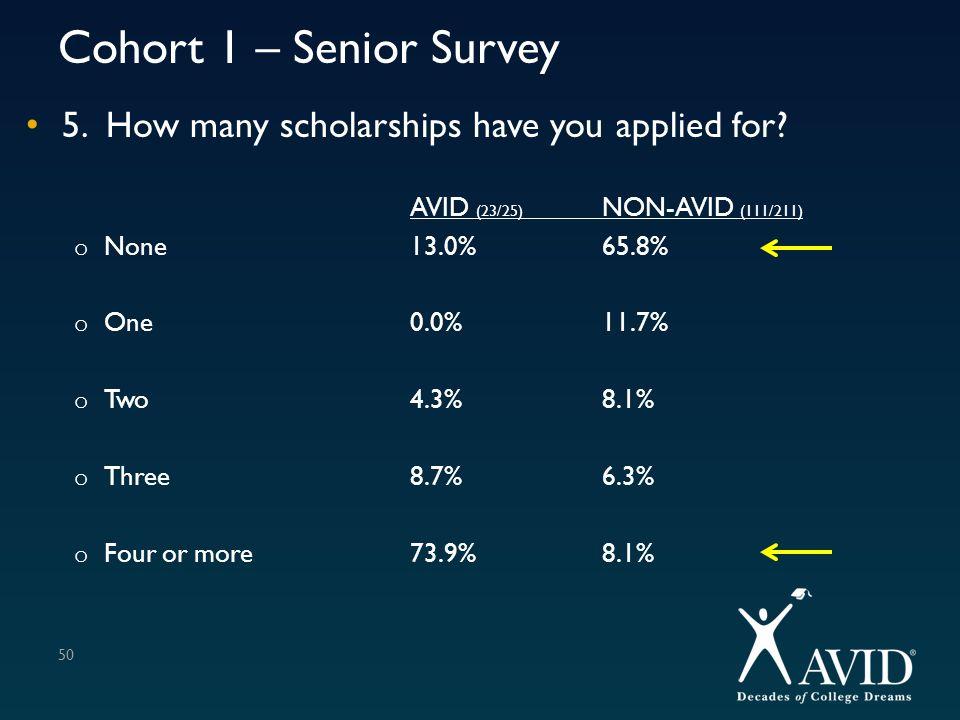 Cohort 1 – Senior Survey 5. How many scholarships have you applied for AVID (23/25) NON-AVID (111/211)