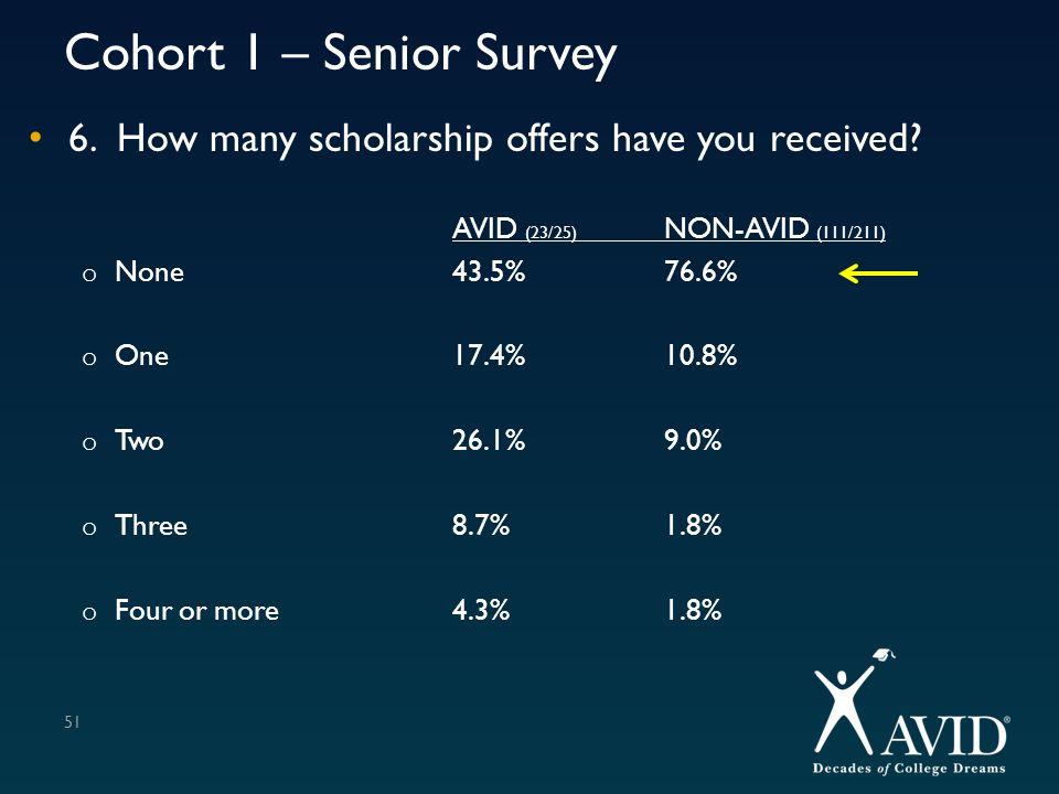 Cohort 1 – Senior Survey 6. How many scholarship offers have you received AVID (23/25) NON-AVID (111/211)