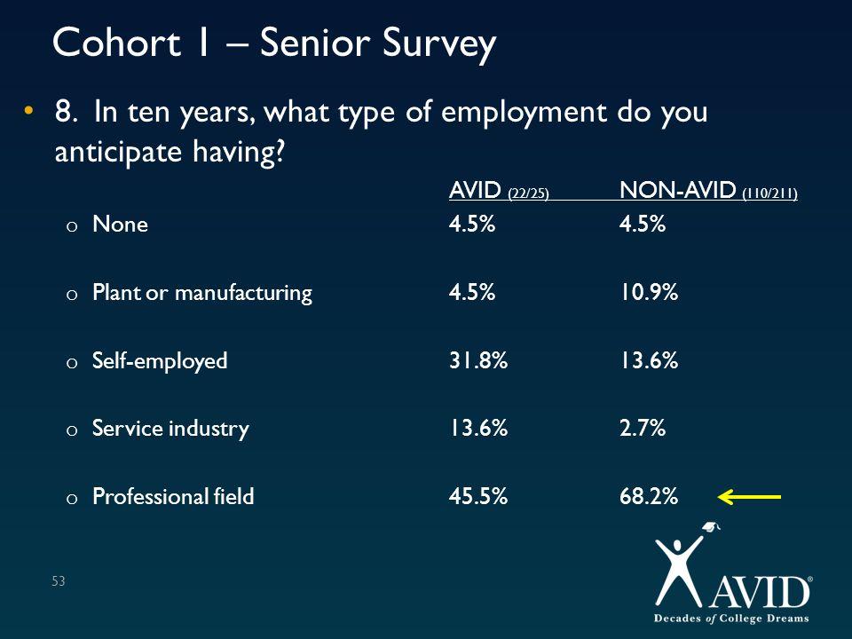 Cohort 1 – Senior Survey 8. In ten years, what type of employment do you anticipate having AVID (22/25) NON-AVID (110/211)