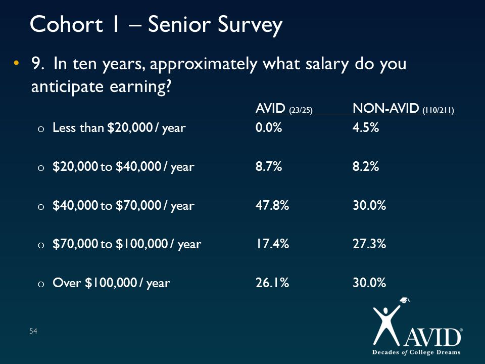 Cohort 1 – Senior Survey 9. In ten years, approximately what salary do you anticipate earning AVID (23/25) NON-AVID (110/211)