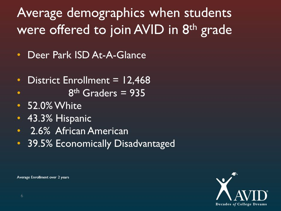 Average demographics when students were offered to join AVID in 8th grade