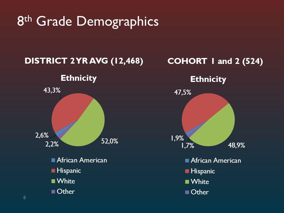 8th Grade Demographics DISTRICT 2 YR AVG (12,468) COHORT 1 and 2 (524)