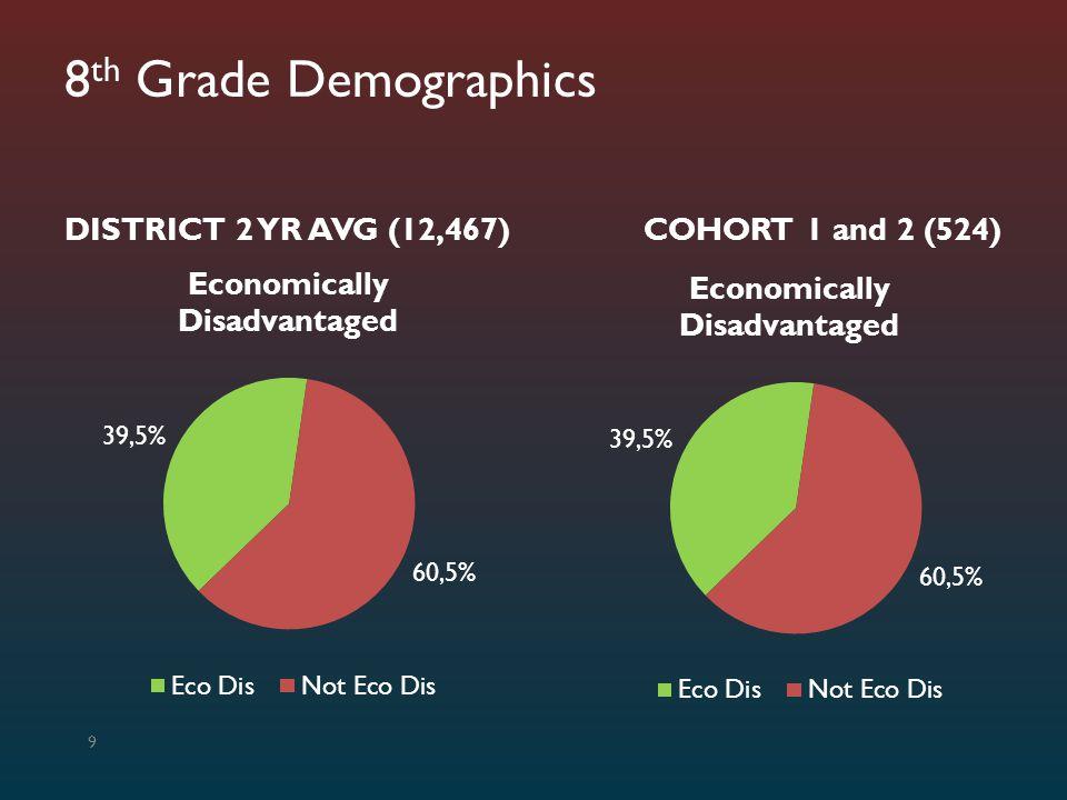 8th Grade Demographics DISTRICT 2 YR AVG (12,467) COHORT 1 and 2 (524)
