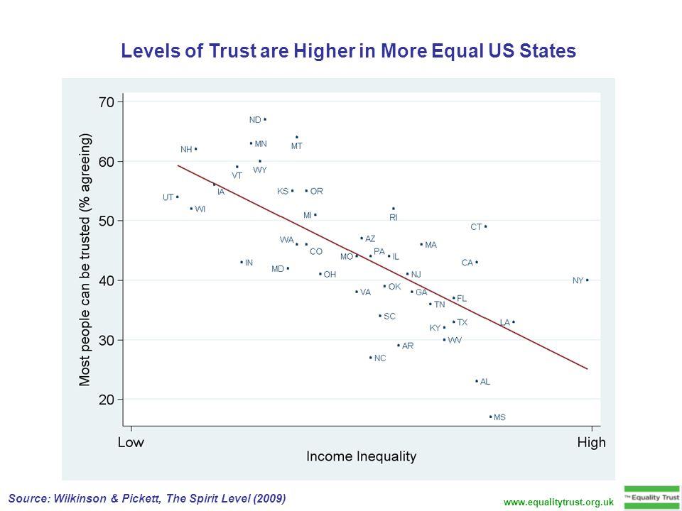 Levels of Trust are Higher in More Equal US States