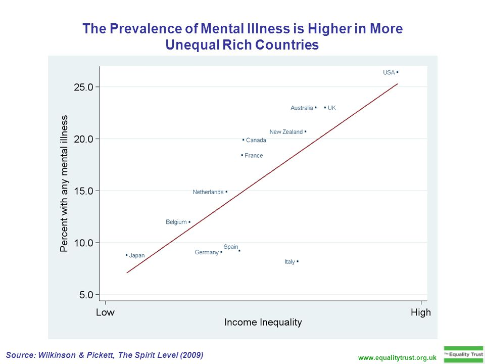 The Prevalence of Mental Illness is Higher in More Unequal Rich Countries