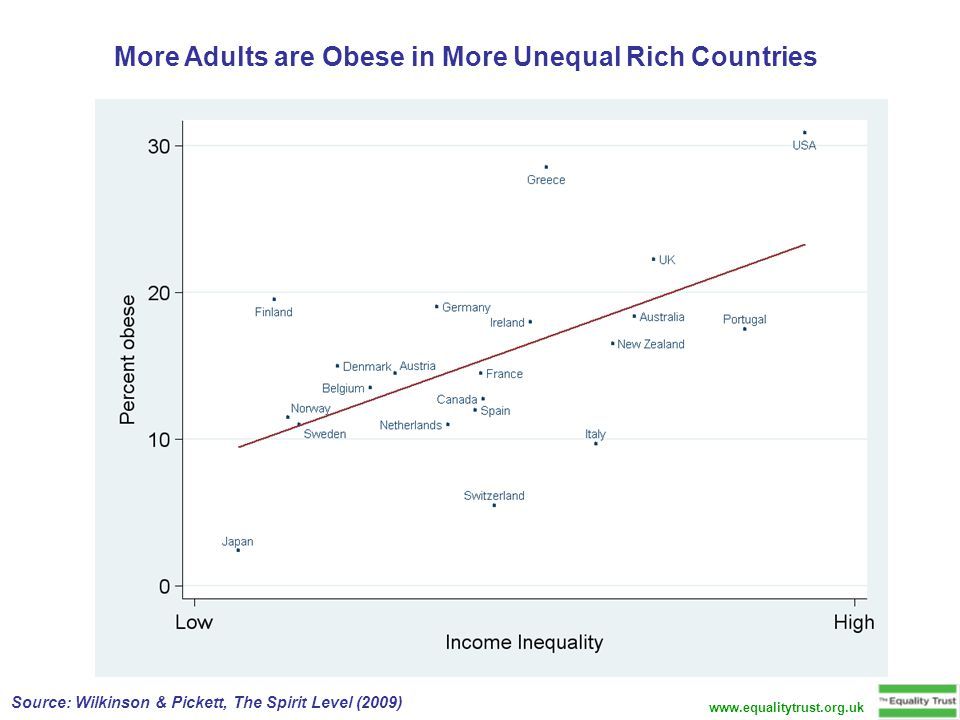More Adults are Obese in More Unequal Rich Countries