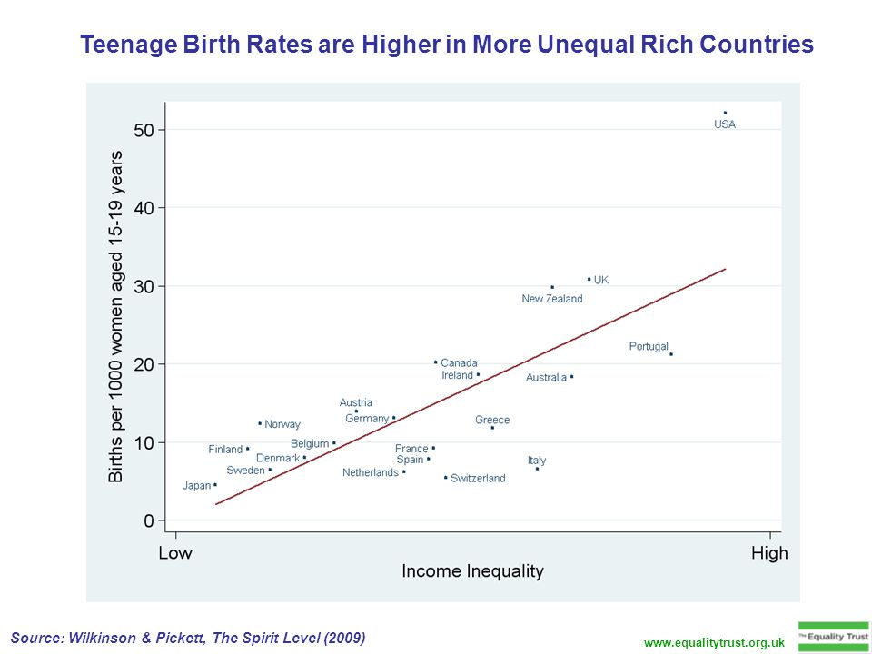 Teenage Birth Rates are Higher in More Unequal Rich Countries