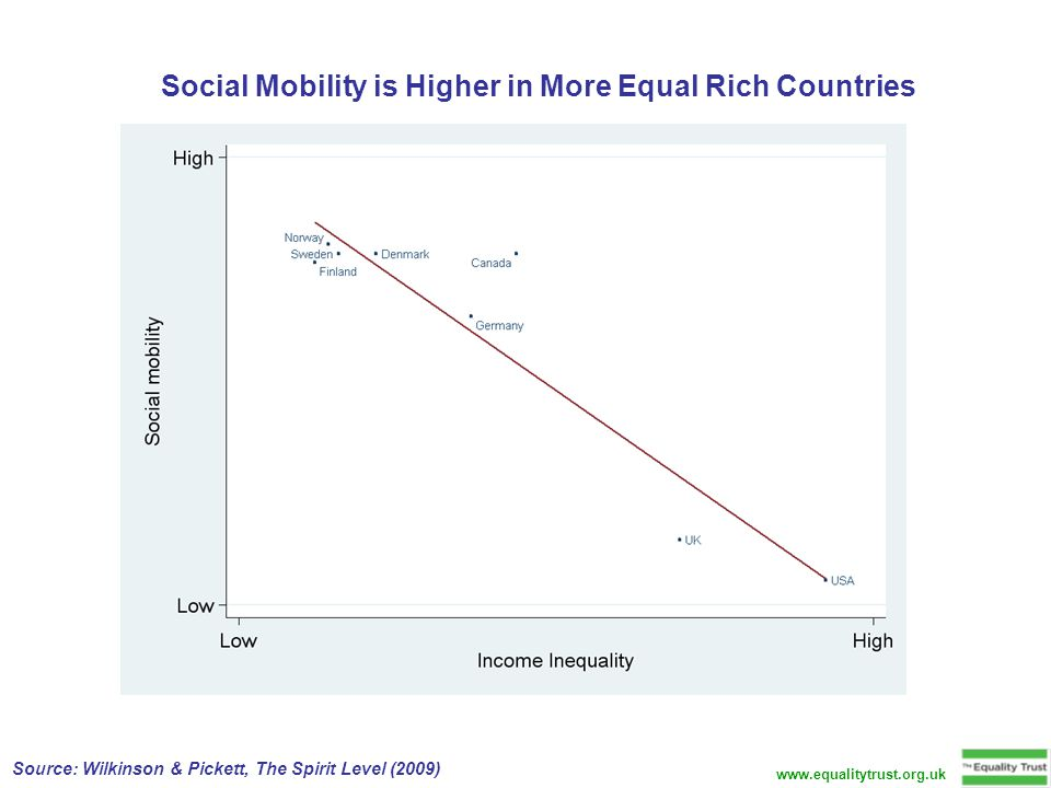 Social Mobility is Higher in More Equal Rich Countries