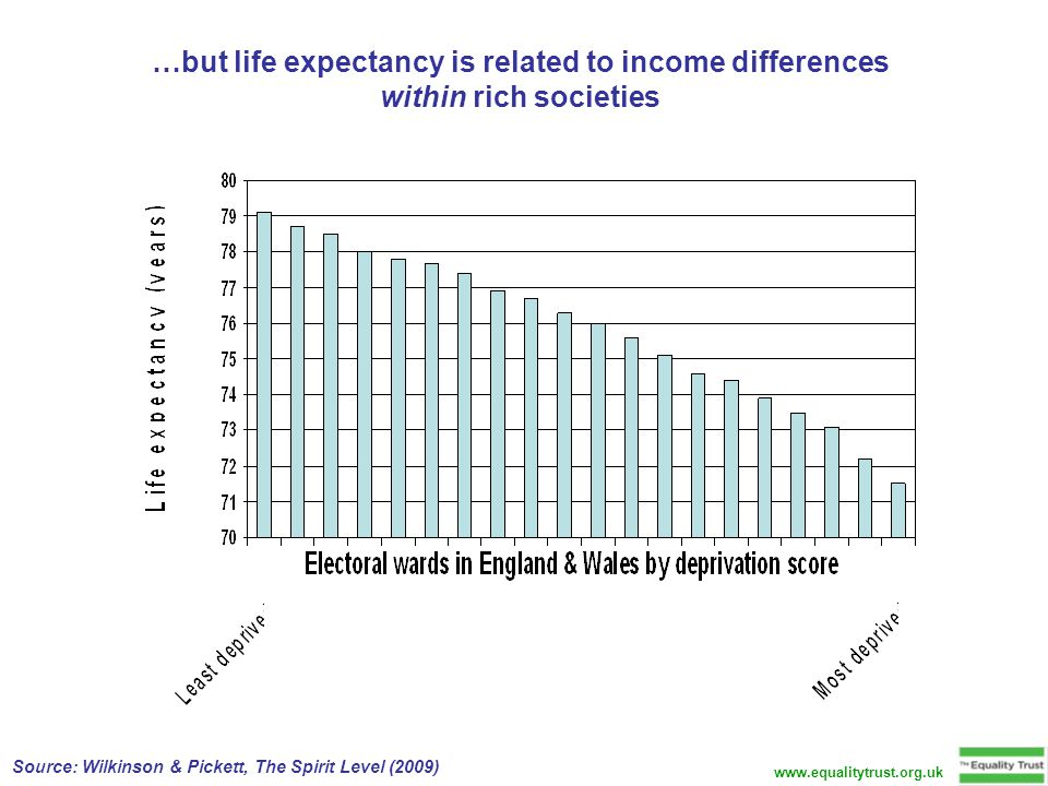 …but life expectancy is related to income differences within rich societies