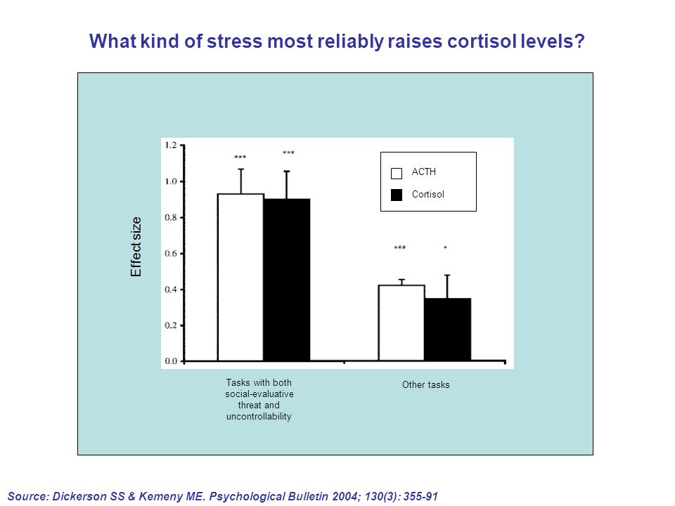 What kind of stress most reliably raises cortisol levels