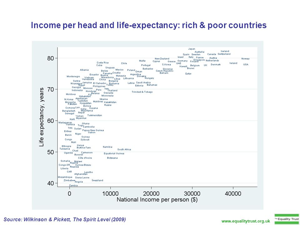 Income per head and life-expectancy: rich & poor countries