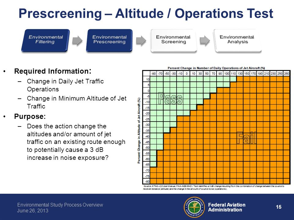 Prescreening – Altitude / Operations Test