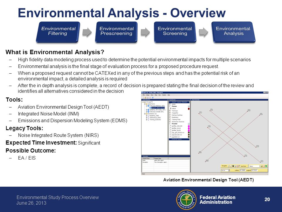 Environmental Analysis - Overview
