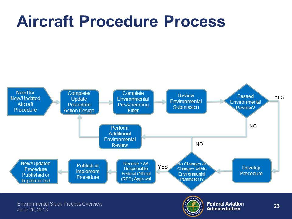 Aircraft Procedure Process