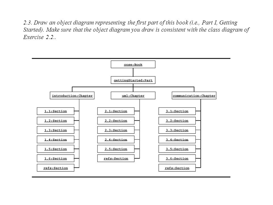 2.3. Draw an object diagram representing the first part of this book (i.e., Part I, Getting Started). Make sure that the object diagram you draw is consistent with the class diagram of Exercise 2.2..